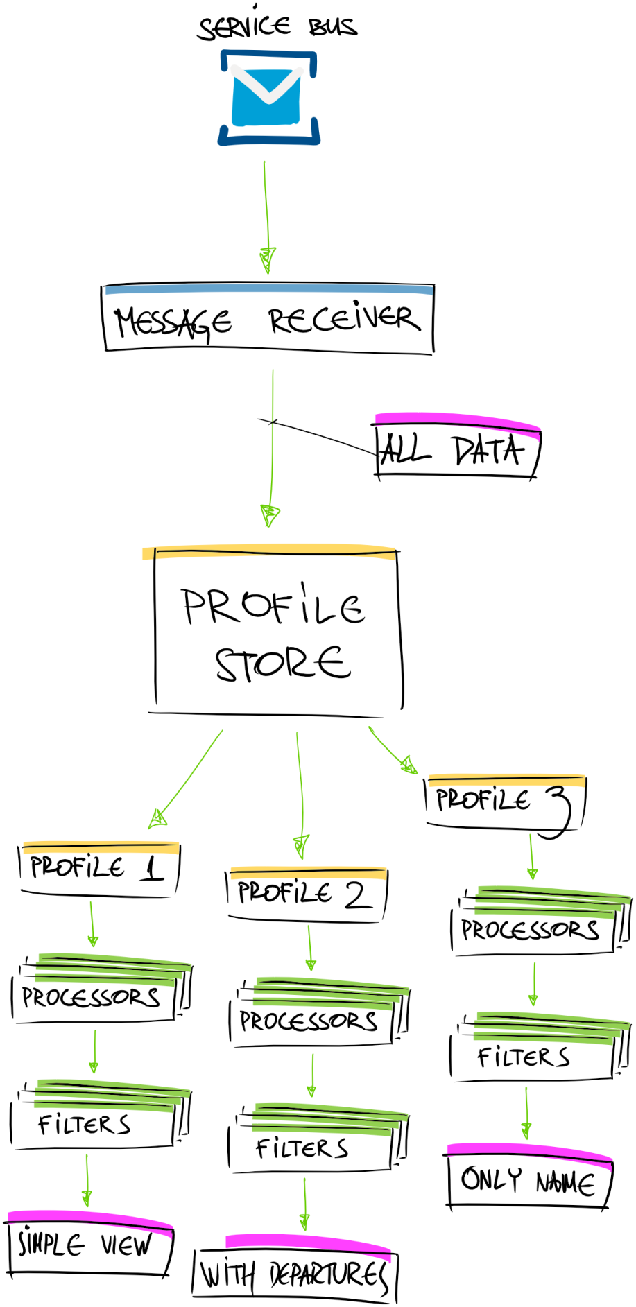 cpu-99-arch-profiles-data-processing